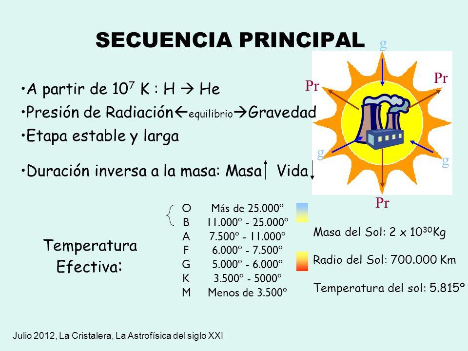 SECUENCIA PRINCIPAL g g g Pr Duración inversa a la masa: Masa Vida A partir de 10 7 K : H He Presión de Radiación equilibrio Gravedad Etapa estable y