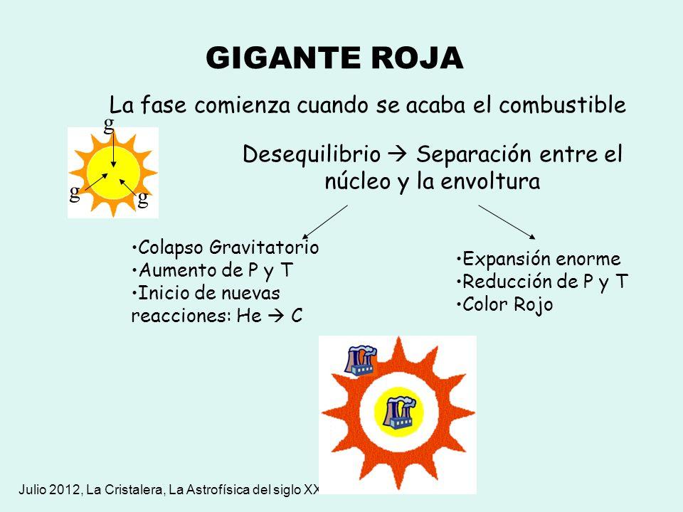Julio 2012, La Cristalera, La Astrofísica del siglo XXI GIGANTE ROJA La fase comienza cuando se acaba el combustible g g g Desequilibrio Separación en