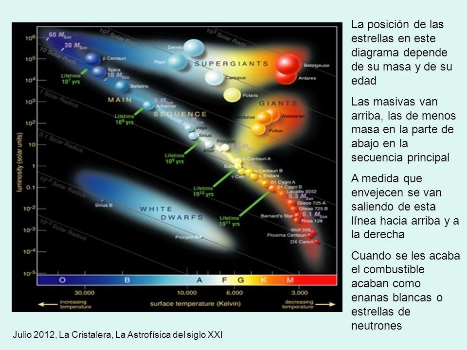 La posición de las estrellas en este diagrama depende de su masa y de su edad Las masivas van arriba, las de menos masa en la parte de abajo en la sec