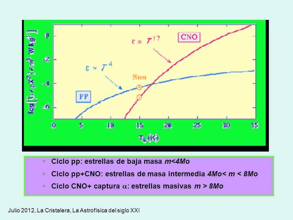 Julio 2012, La Cristalera, La Astrofísica del siglo XXI Ciclo pp: estrellas de baja masa m<4Mo Ciclo pp+CNO: estrellas de masa intermedia 4Mo< m < 8Mo