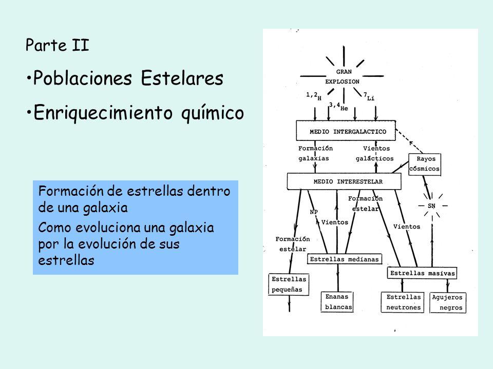 Formación de estrellas dentro de una galaxia Como evoluciona una galaxia por la evolución de sus estrellas Parte II Poblaciones Estelares Enriquecimie