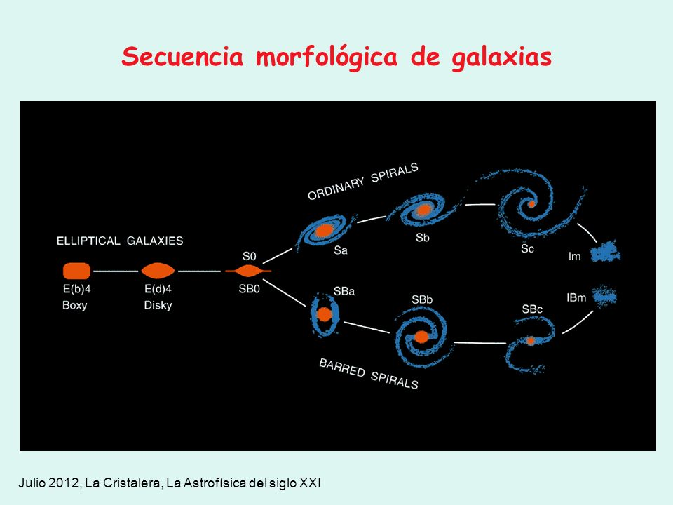 Julio 2012, La Cristalera, La Astrofísica del siglo XXI Secuencia morfológica de galaxias