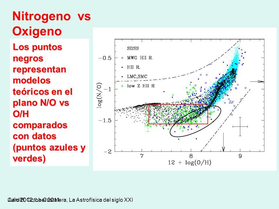 Julio 2012, La Cristalera, La Astrofísica del siglo XXICardiff, October 2011 Los puntos negros representan modelos teóricos en el plano N/O vs O/H com