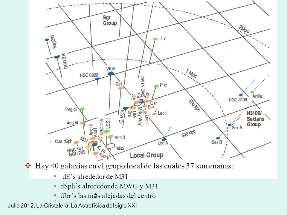 Julio 2012, La Cristalera, La Astrofísica del siglo XXI Hay 40 galaxias en el grupo local de las cuales 37 son enanas: dE´s alrededor de M31 dSph´s al