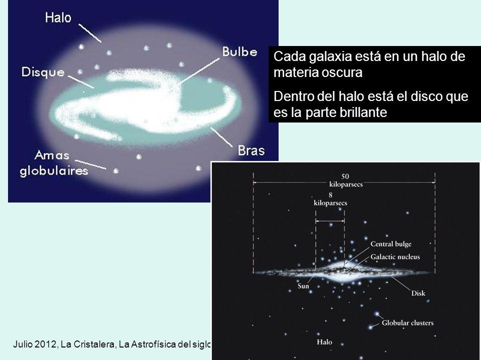 Julio 2012, La Cristalera, La Astrofísica del siglo XXI Cada galaxia está en un halo de materia oscura Dentro del halo está el disco que es la parte b