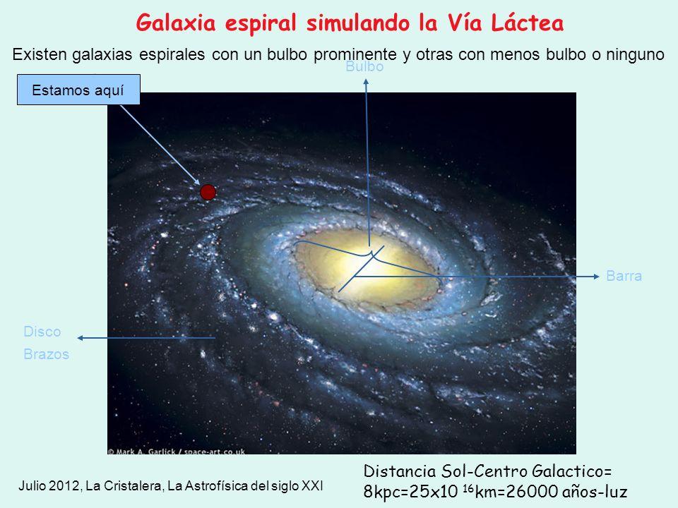 Julio 2012, La Cristalera, La Astrofísica del siglo XXI Estamos aquí Bulbo Barra Disco Brazos Existen galaxias espirales con un bulbo prominente y otr