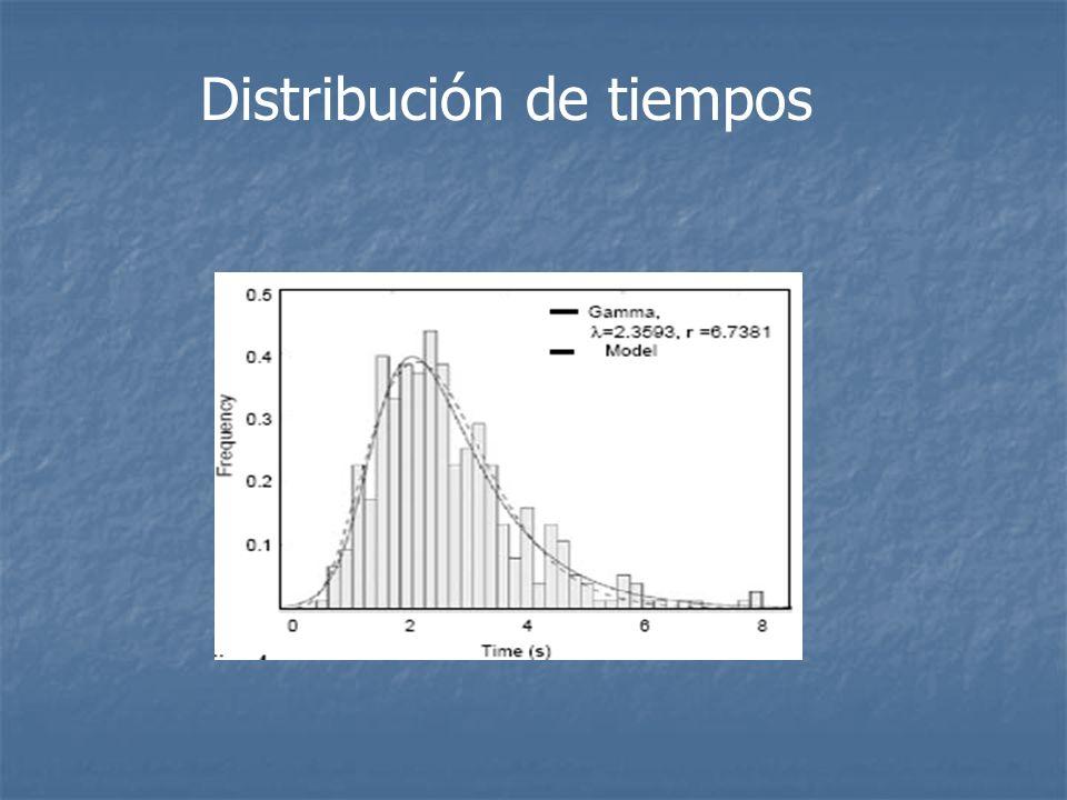 Distribución de tiempos