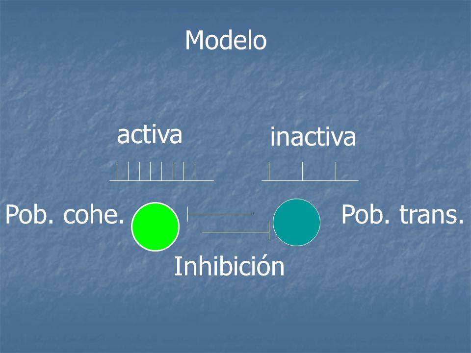 Modelo Inhibición Pob. trans.Pob. cohe. activa inactiva