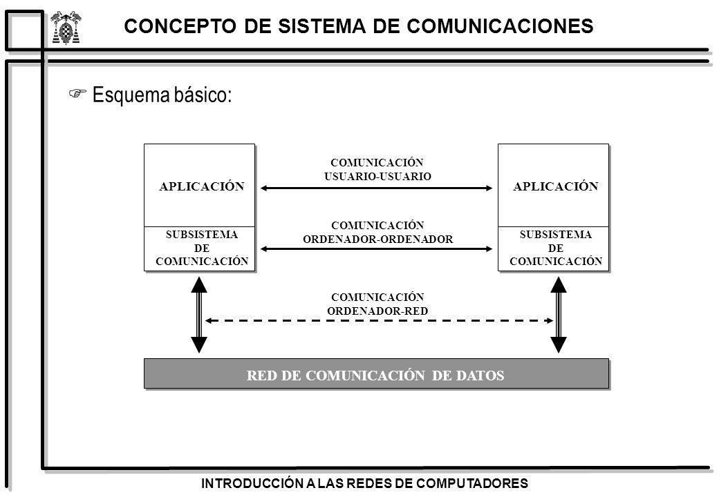 INTRODUCCIÓN A LAS REDES DE COMPUTADORES PROTOCOLOS ADIOS, BUENOS DIAS Fase de DESCONEXIÓN (LIBERACIÓN) ADIOH