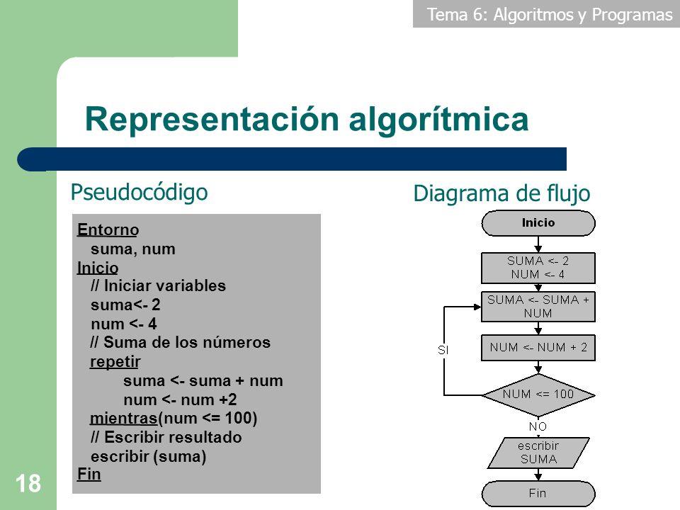 Tema 6: Algoritmos y Programas 18 Pseudocódigo Diagrama de flujo Representación algorítmica Entorno suma, num Inicio // Iniciar variables suma<- 2 num