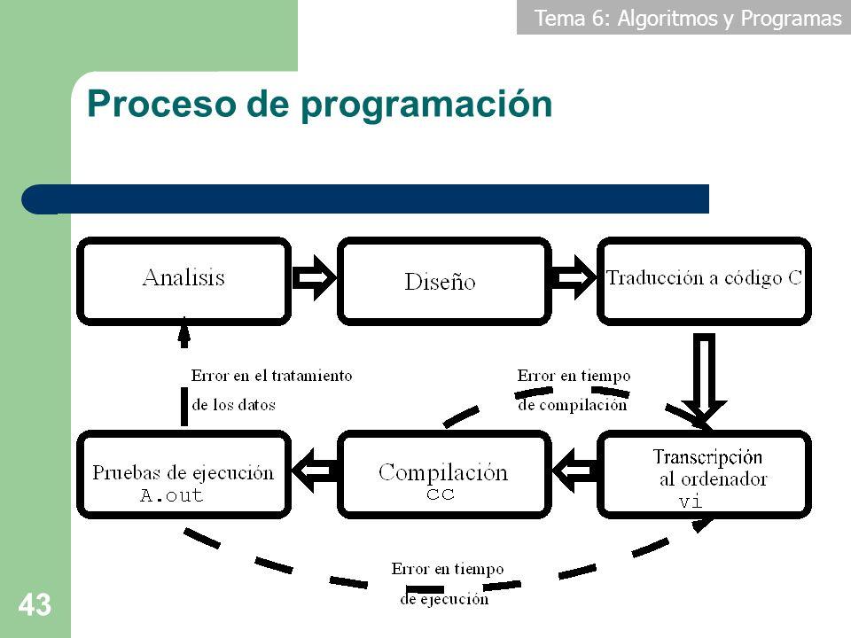 Tema 6: Algoritmos y Programas 43 Proceso de programación