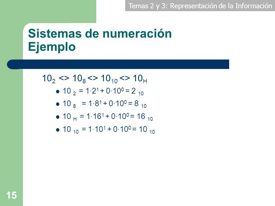 Temas 2 y 3: Representación de la Información 15 Sistemas de numeración Ejemplo 10 2 <> 10 8 <> 10 10 <> 10 H 10 2 = 1·2 1 + 0·10 0 = 2 10 10 8 = 1·8