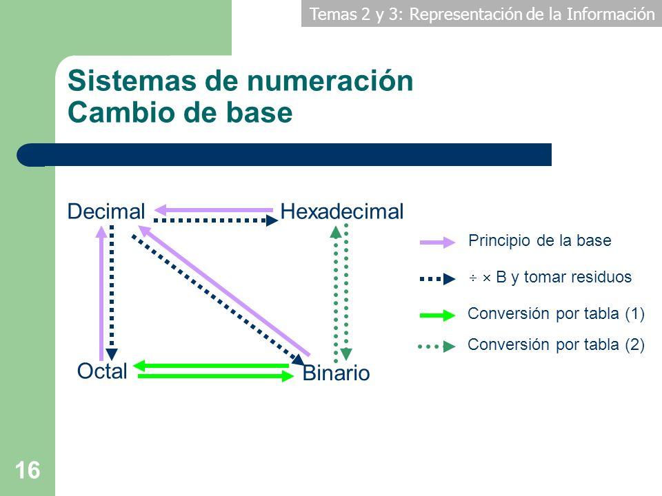 Temas 2 y 3: Representación de la Información 16 Sistemas de numeración Cambio de base DecimalHexadecimal Octal Binario Principio de la base B y tomar