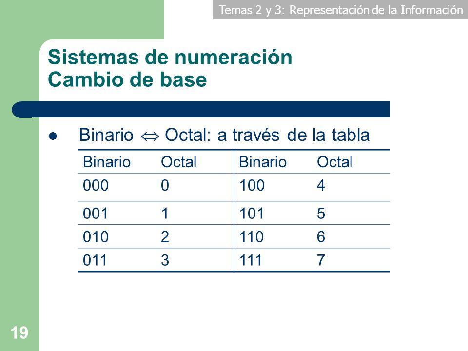 Temas 2 y 3: Representación de la Información 19 Sistemas de numeración Cambio de base Binario Octal: a través de la tabla BinarioOctalBinarioOctal 00