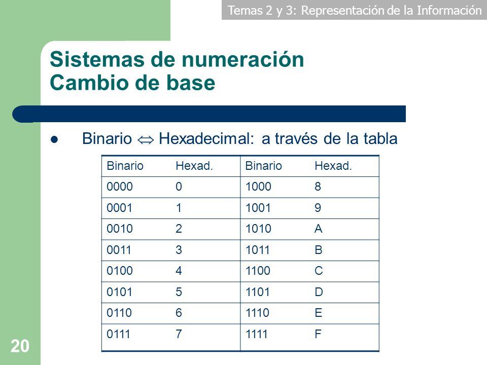 Temas 2 y 3: Representación de la Información 20 Sistemas de numeración Cambio de base BinarioHexad.BinarioHexad. 0000010008 0001110019 001021010A 001