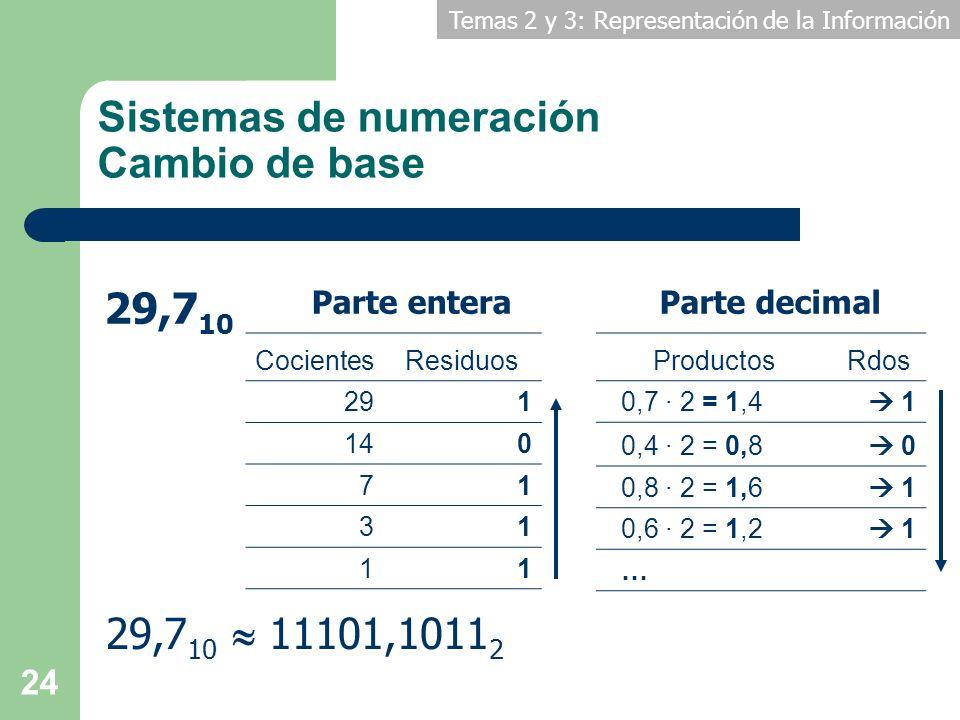 Temas 2 y 3: Representación de la Información 24 Sistemas de numeración Cambio de base CocientesResiduos 291 140 71 31 11 29,7 10 Parte enteraParte de