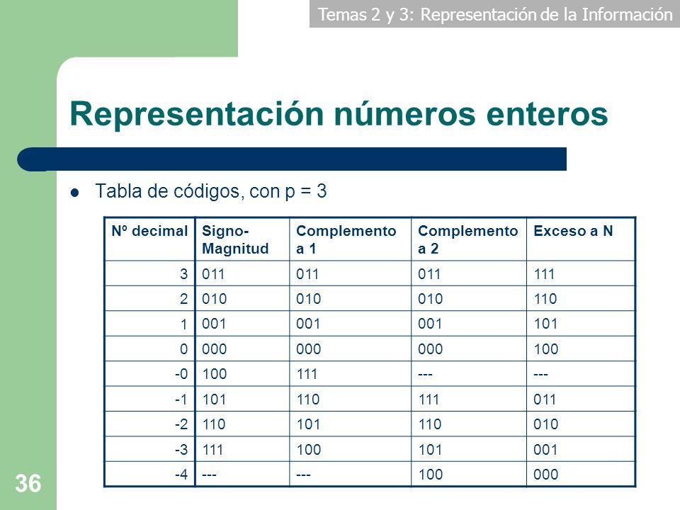 Temas 2 y 3: Representación de la Información 36 Representación números enteros Tabla de códigos, con p = 3 Nº decimal Signo- Magnitud Complemento a 1
