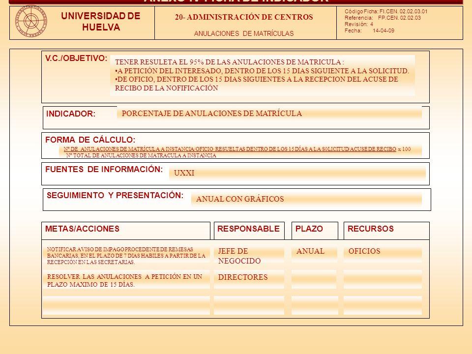 V.C./OBJETIVO: INDICADOR: FORMA DE CÁLCULO: FUENTES DE INFORMACIÓN: SEGUIMIENTO Y PRESENTACIÓN: METAS/ACCIONESRESPONSABLEPLAZORECURSOS Código Ficha: FI.