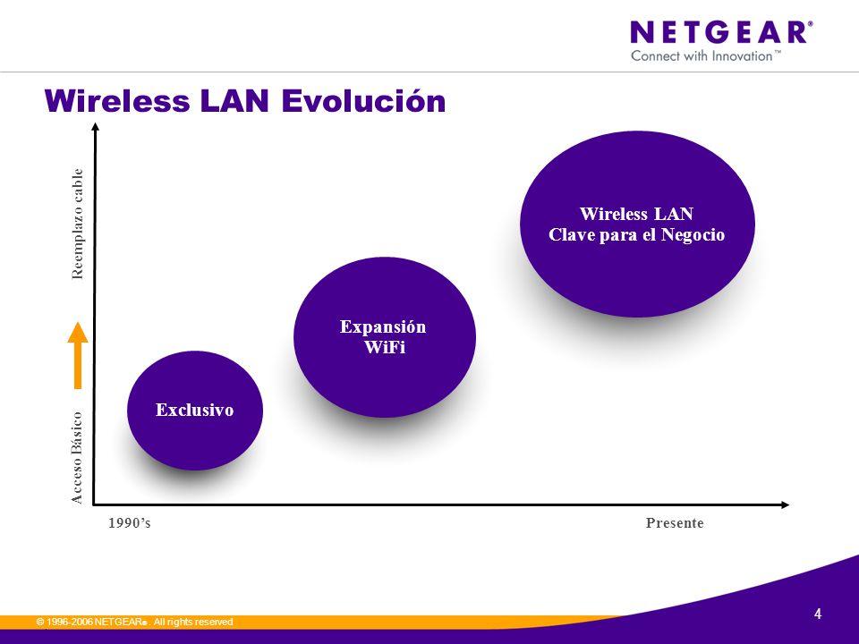 4. © 1996-2006 NETGEAR ®. All rights reserved Wireless LAN Evolución 1990sPresente Acceso Básico Reemplazo cable Exclusivo Expansión WiFi Wireless LAN