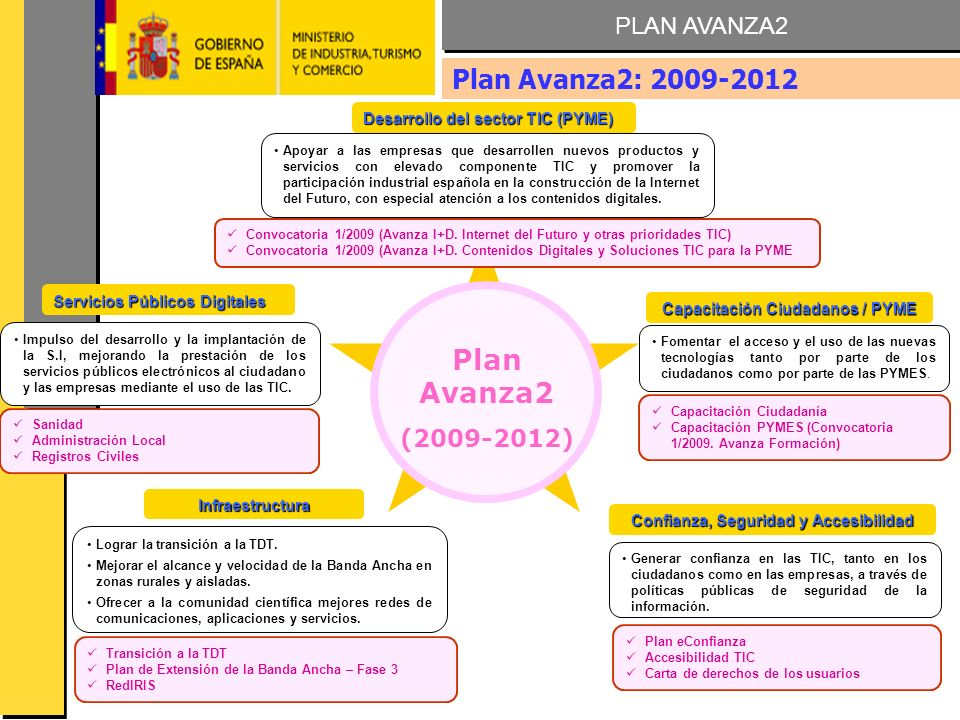 AVANZA FORMACION 2009 Generar confianza en las TIC, tanto en los ciudadanos como en las empresas, a través de políticas públicas de seguridad de la información.