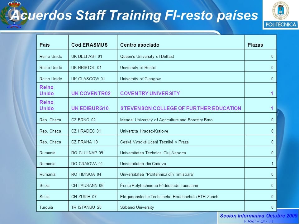 Sesión Informativa Octubre 2009 V.RRII – OI - FI Acuerdos Staff Training FI-resto países PaísCod ERASMUSCentro asociadoPlazas Reino UnidoUK BELFAST 01Queen s University of Belfast0 Reino UnidoUK BRISTOL 01University of Bristol0 Reino UnidoUK GLASGOW 01University of Glasgow0 Reino UnidoUK COVENTR02COVENTRY UNIVERSITY1 Reino UnidoUK EDIBURG10STEVENSON COLLEGE OF FURTHER EDUCATION1 Rep.
