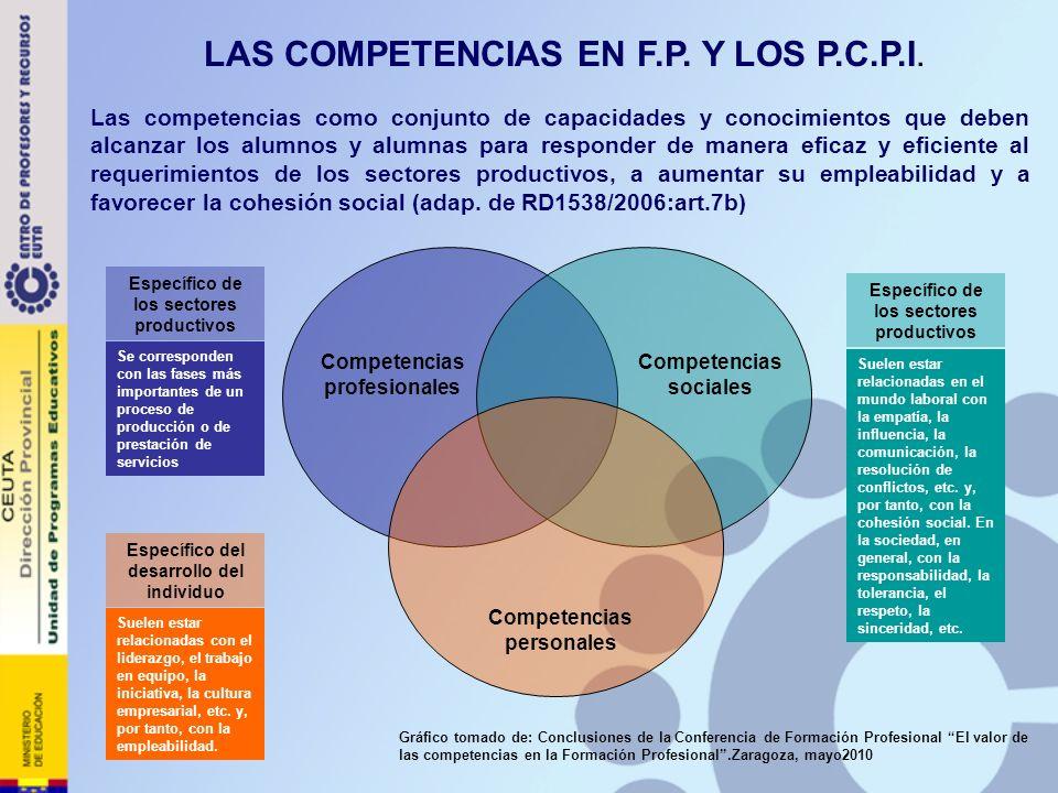 Las competencias como conjunto de capacidades y conocimientos que deben alcanzar los alumnos y alumnas para responder de manera eficaz y eficiente al