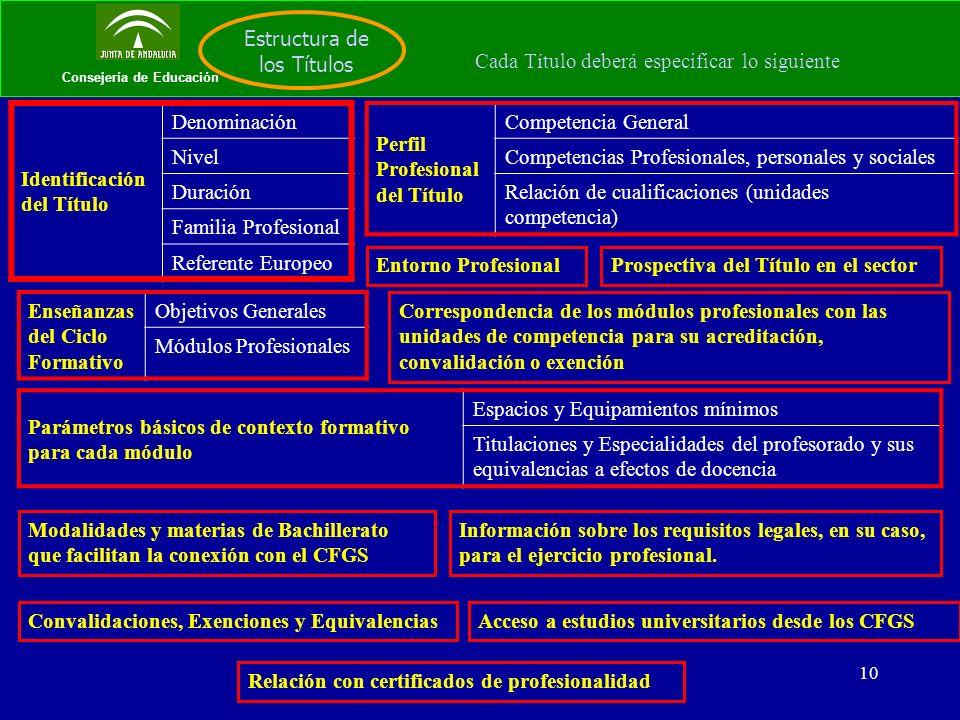 10 Consejería de Educación Estructura de los Títulos Cada Título deberá especificar lo siguiente Identificación del Título Denominación Nivel Duración Familia Profesional Referente Europeo Perfil Profesional del Título Competencia General Competencias Profesionales, personales y sociales Relación de cualificaciones (unidades competencia) Entorno ProfesionalProspectiva del Título en el sector Enseñanzas del Ciclo Formativo Objetivos Generales Módulos Profesionales Correspondencia de los módulos profesionales con las unidades de competencia para su acreditación, convalidación o exención Parámetros básicos de contexto formativo para cada módulo Espacios y Equipamientos mínimos Titulaciones y Especialidades del profesorado y sus equivalencias a efectos de docencia Modalidades y materias de Bachillerato que facilitan la conexión con el CFGS Convalidaciones, Exenciones y Equivalencias Relación con certificados de profesionalidad Información sobre los requisitos legales, en su caso, para el ejercicio profesional.