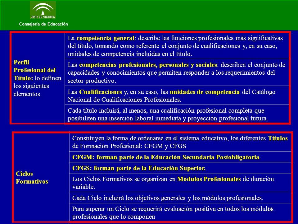 11 Consejería de Educación Perfil Profesional del Título: lo definen los siguientes elementos La competencia general: describe las funciones profesion