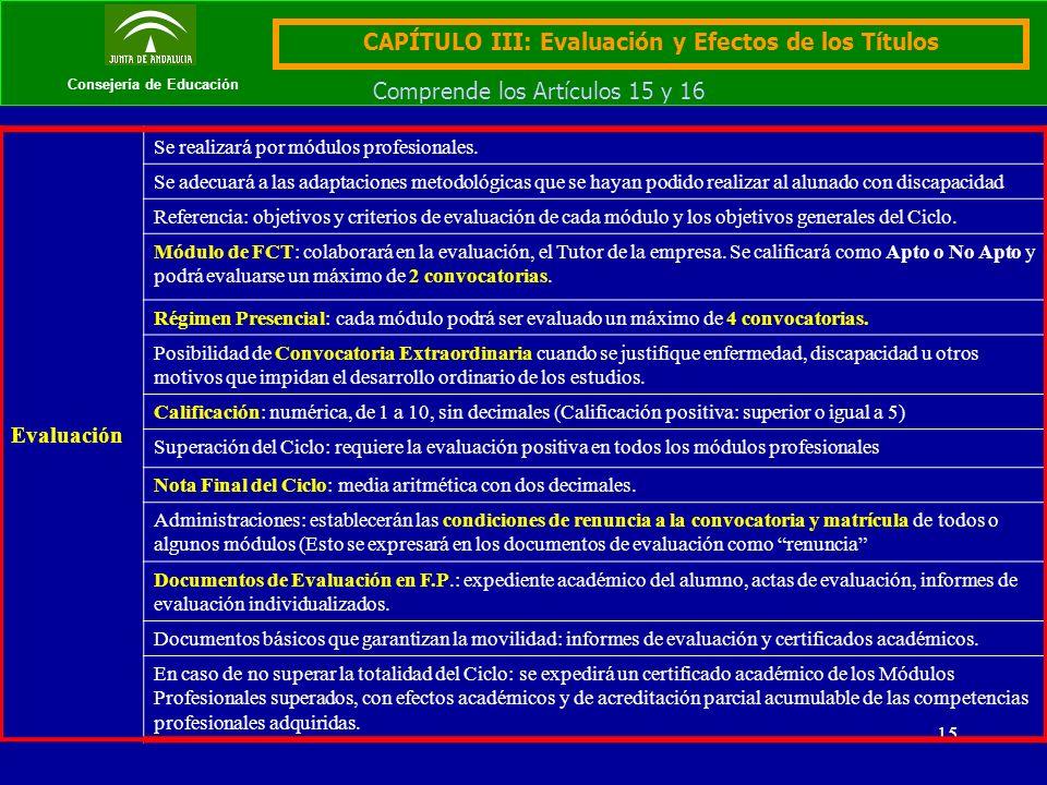 15 Consejería de Educación CAPÍTULO III: Evaluación y Efectos de los Títulos Comprende los Artículos 15 y 16 Evaluación Se realizará por módulos profe