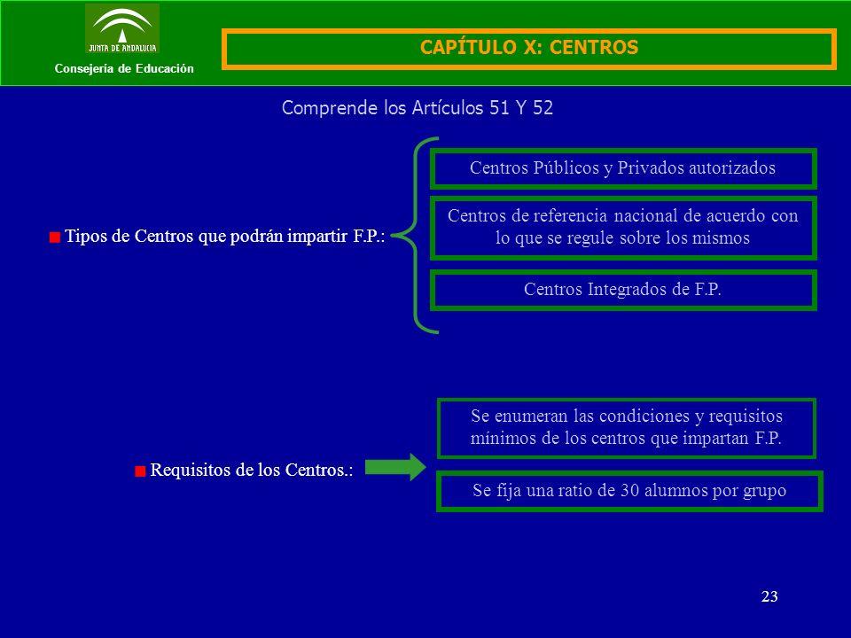 23 Consejería de Educación CAPÍTULO X: CENTROS Comprende los Artículos 51 Y 52 Tipos de Centros que podrán impartir F.P.: Centros Públicos y Privados autorizados Centros de referencia nacional de acuerdo con lo que se regule sobre los mismos Centros Integrados de F.P.