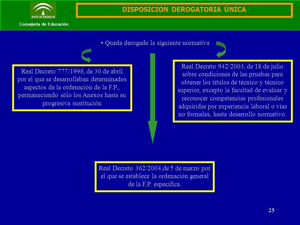 25 Consejería de Educación DISPOSICION DEROGATORIA ÚNICA Queda derogada la siguiente normativa Real Decreto 777/1998, de 30 de abril por el que se des