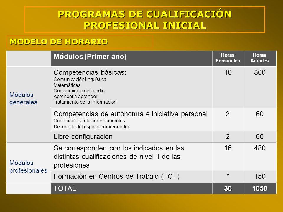 PROGRAMAS DE CUALIFICACIÓN PROFESIONAL INICIAL MODELO DE HORARIO Módulos (Primer año) Horas Semanales Horas Anuales Módulos generales Competencias bás