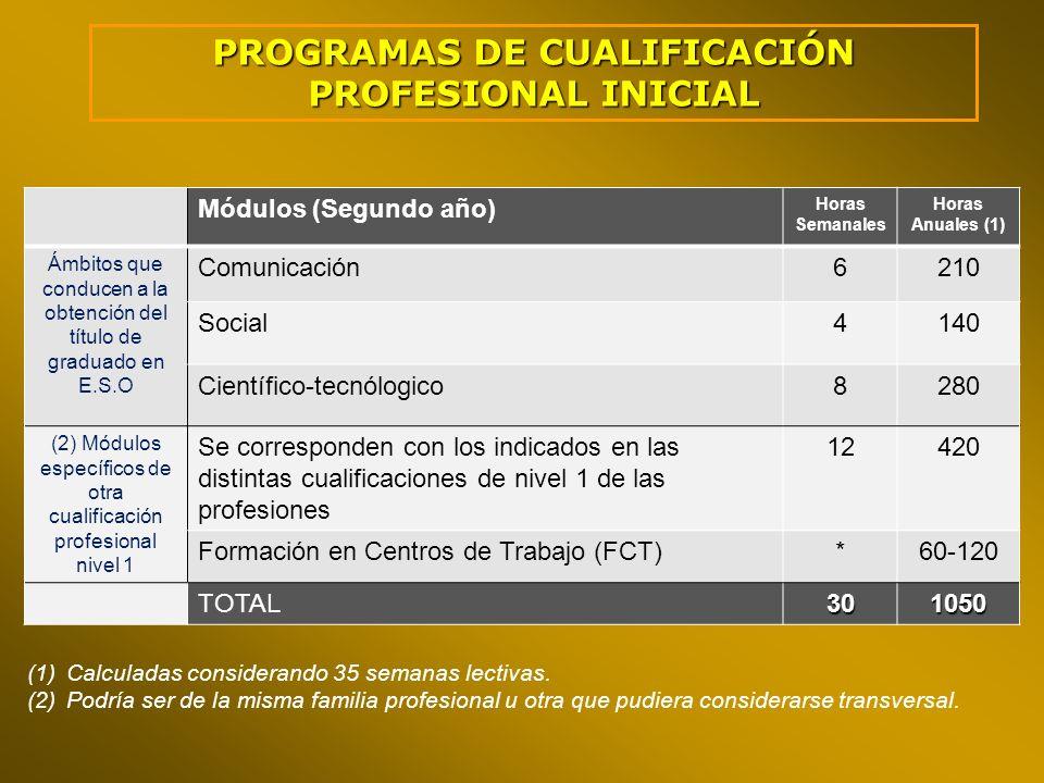 Módulos (Segundo año) Horas Semanales Horas Anuales (1) Ámbitos que conducen a la obtención del título de graduado en E.S.O Comunicación6210 Social414