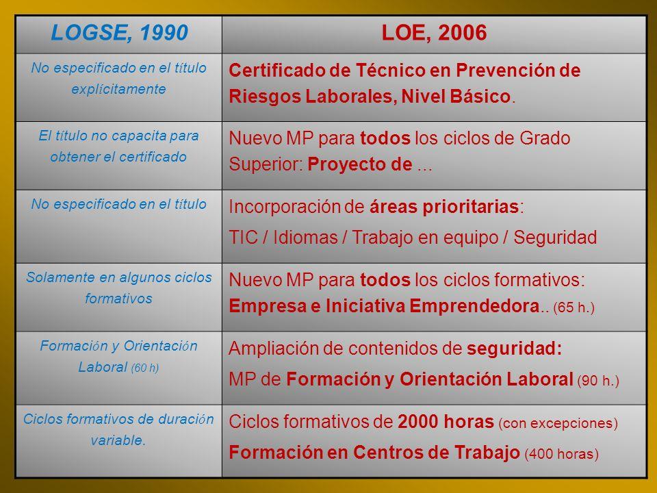 LOGSE, 1990LOE, 2006 No especificado en el t í tulo expl í citamente Certificado de Técnico en Prevención de Riesgos Laborales, Nivel Básico. El t í t