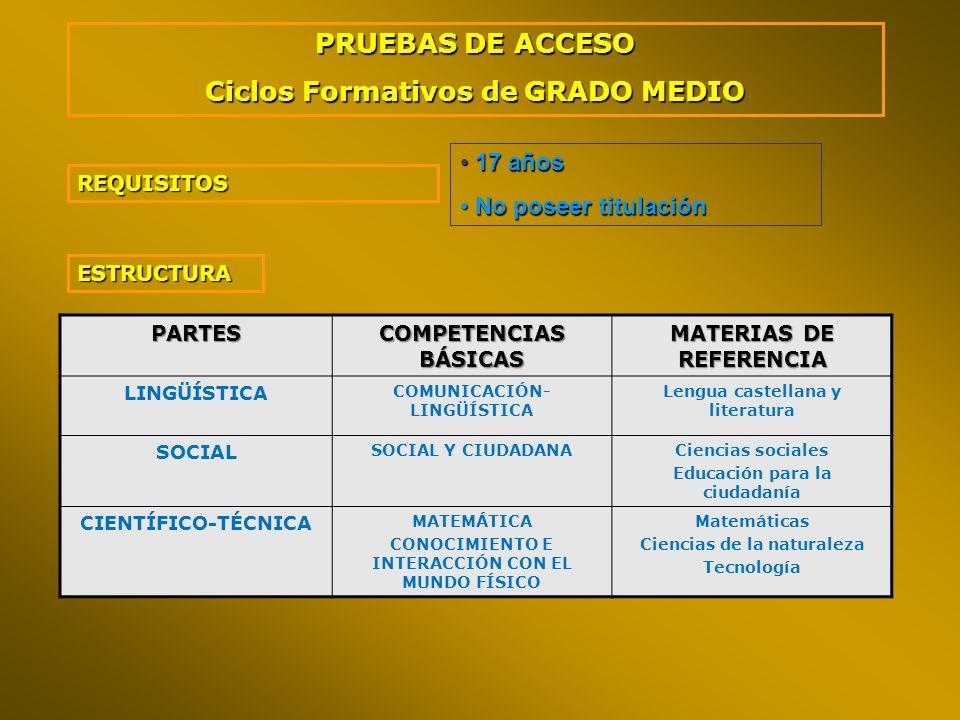 PRUEBAS DE ACCESO Ciclos Formativos de GRADO MEDIO REQUISITOS 17 años 17 años No poseer titulación No poseer titulación PARTES COMPETENCIAS BÁSICAS MA