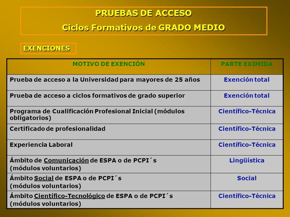 EXENCIONES MOTIVO DE EXENCIÓNPARTE EXIMIDA Prueba de acceso a la Universidad para mayores de 25 añosExención total Prueba de acceso a ciclos formativo