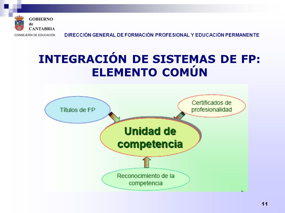 DIRECCIÓN GENERAL DE FORMACIÓN PROFESIONAL Y EDUCACIÓN PERMANENTE 12 UNIDAD DE CAMBIO ENTRE LOS SISTEMAS