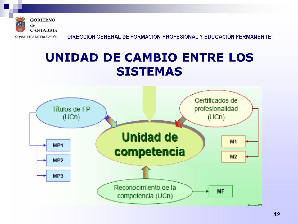 DIRECCIÓN GENERAL DE FORMACIÓN PROFESIONAL Y EDUCACIÓN PERMANENTE 13 FORMACIÓN ENTRE LOS SISTEMAS