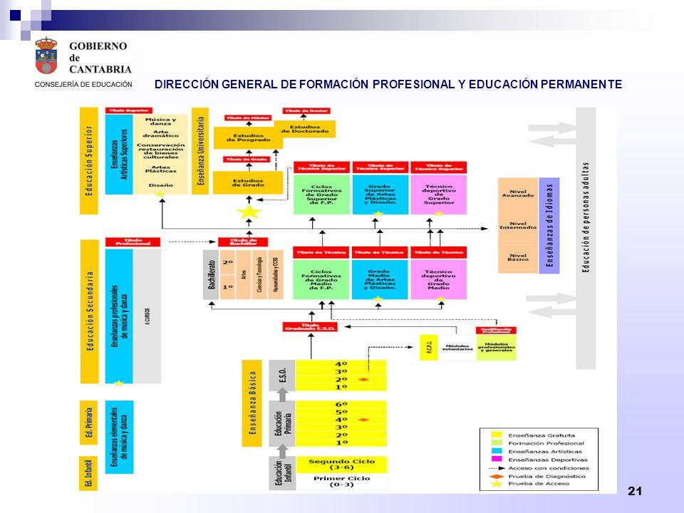 DIRECCIÓN GENERAL DE FORMACIÓN PROFESIONAL Y EDUCACIÓN PERMANENTE 22 CARACTERÍSTICAS DE LOS TÍTULOS LOE LAS CUALIFICACIONES SON LA BASE PARA LA ELABORACIÓN DE LOS TÍTULOS Y DE LOS CERTIFICADOS DE PROFESIONALIDAD.