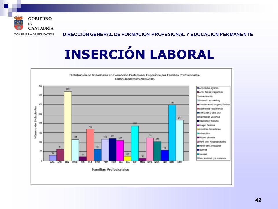 DIRECCIÓN GENERAL DE FORMACIÓN PROFESIONAL Y EDUCACIÓN PERMANENTE 43 INSERCIÓN LABORAL