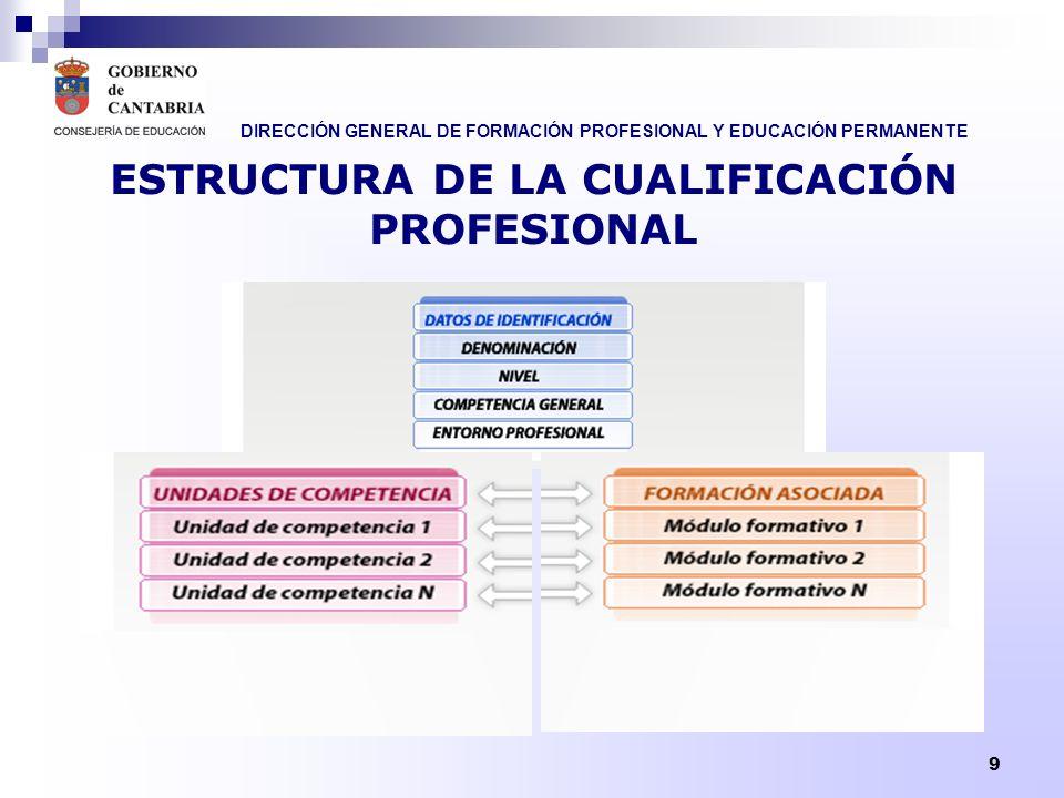 DIRECCIÓN GENERAL DE FORMACIÓN PROFESIONAL Y EDUCACIÓN PERMANENTE 9 ESTRUCTURA DE LA CUALIFICACIÓN PROFESIONAL
