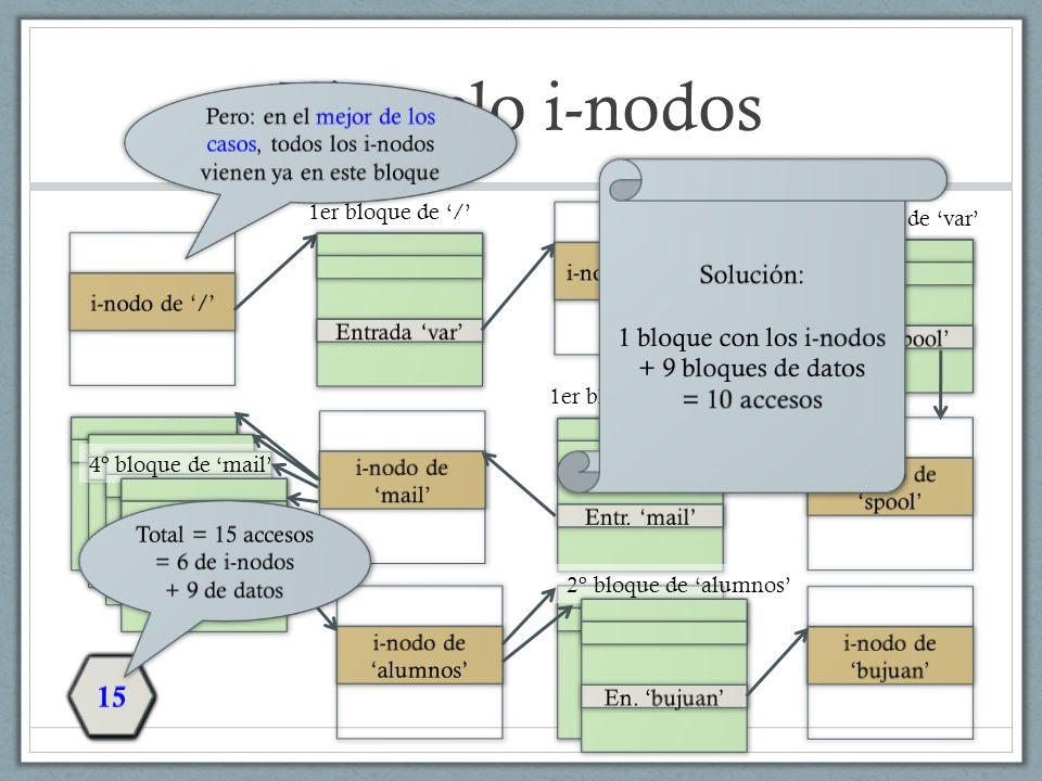 Ejemplo i-nodos (2) Bloques de 2KB i-nodos con 12 dir.
