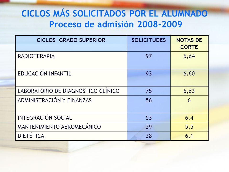 CICLOS MÁS SOLICITADOS POR EL ALUMNADO Proceso de admisión 2008-2009 CICLOS GRADO SUPERIORSOLICITUDESNOTAS DE CORTE RADIOTERAPIA976,64 EDUCACIÓN INFAN