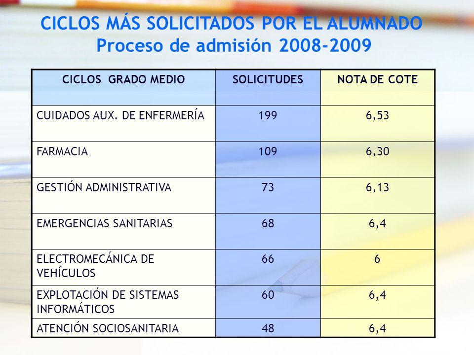CICLOS GRADO MEDIOSOLICITUDESNOTA DE COTE CUIDADOS AUX. DE ENFERMERÍA1996,53 FARMACIA1096,30 GESTIÓN ADMINISTRATIVA736,13 EMERGENCIAS SANITARIAS686,4