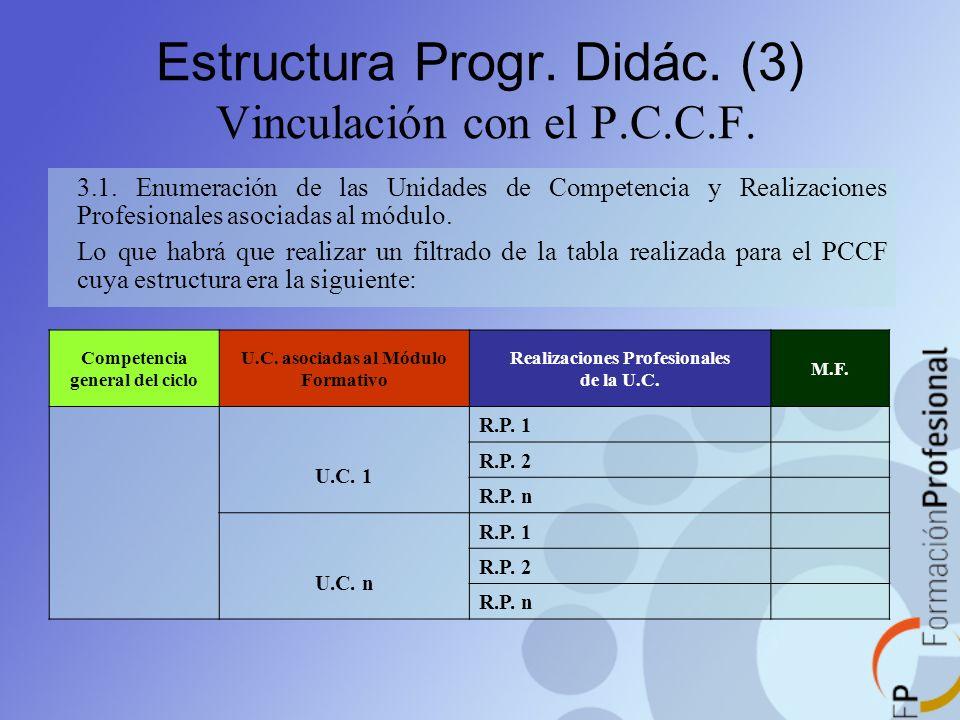 Estructura Progr. Didác. (3) Vinculación con el P.C.C.F. 3.1. Enumeración de las Unidades de Competencia y Realizaciones Profesionales asociadas al mó