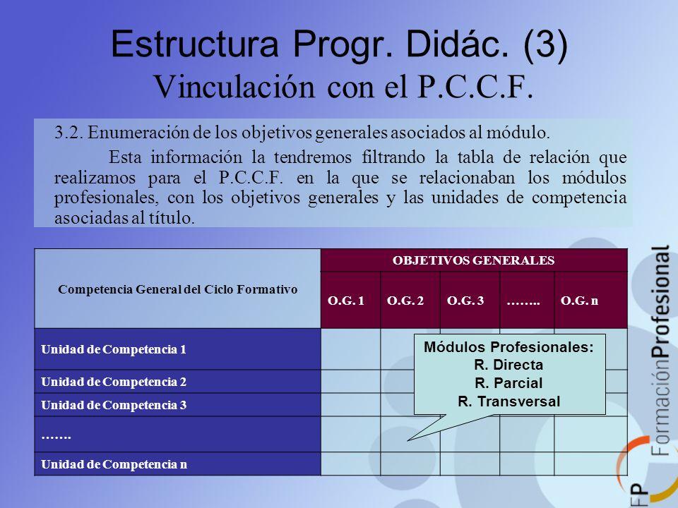 Estructura Progr. Didác. (3) Vinculación con el P.C.C.F. 3.2. Enumeración de los objetivos generales asociados al módulo. Esta información la tendremo