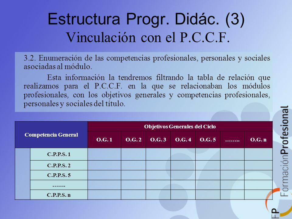 Estructura Progr. Didác. (3) Vinculación con el P.C.C.F. 3.2. Enumeración de las competencias profesionales, personales y sociales asociadas al módulo