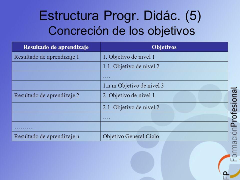 Estructura Progr. Didác. (5) Concreción de los objetivos Resultado de aprendizajeObjetivos Resultado de aprendizaje 11. Objetivo de nivel 1 1.1. Objet