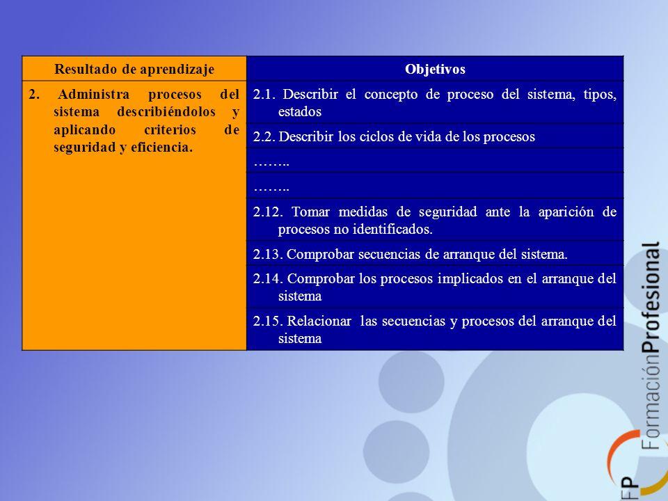 Resultado de aprendizajeObjetivos 2. Administra procesos del sistema describiéndolos y aplicando criterios de seguridad y eficiencia. 2.1. Describir e