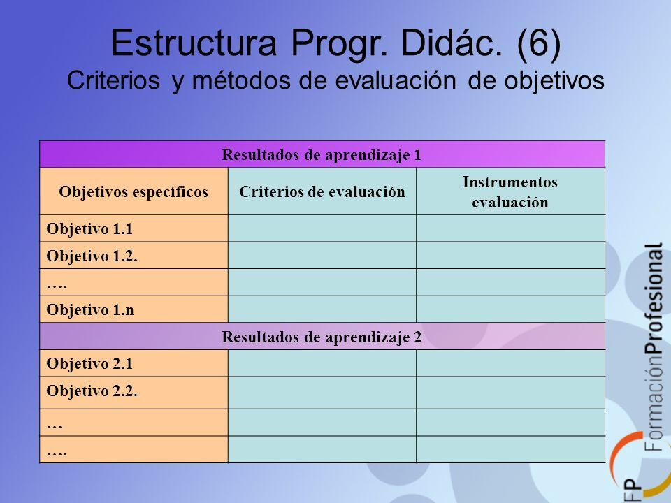 Estructura Progr. Didác. (6) Criterios y métodos de evaluación de objetivos Resultados de aprendizaje 1 Objetivos específicosCriterios de evaluación I
